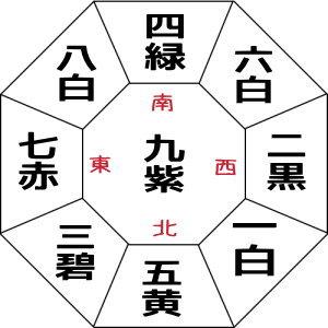 九紫火星の暦